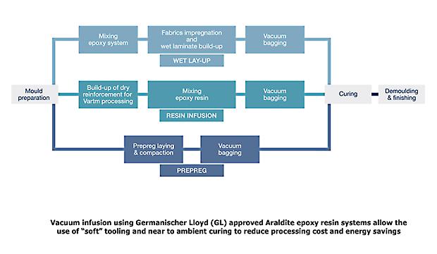 epoxy resin manufacturing process pdf