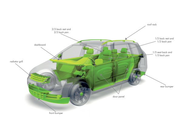 Coumpounds Used In Cars