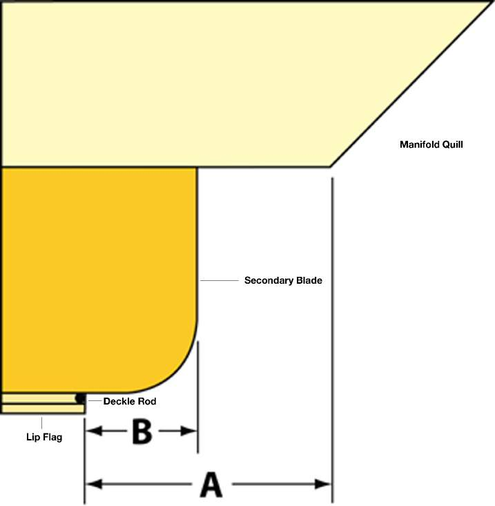 Schematic shows the three independently adjustable edge profiling blades at one end of an internal deckle. The positions of the manifold quill (shown at top) and secondary blade with respect to the lip flag and deckle rod affect the thickness profile of the coating near the edge, as does the corner radius of the secondary blade. Nordson Extrusion Dies Industries can supply a set of secondary blades with differing radii.
