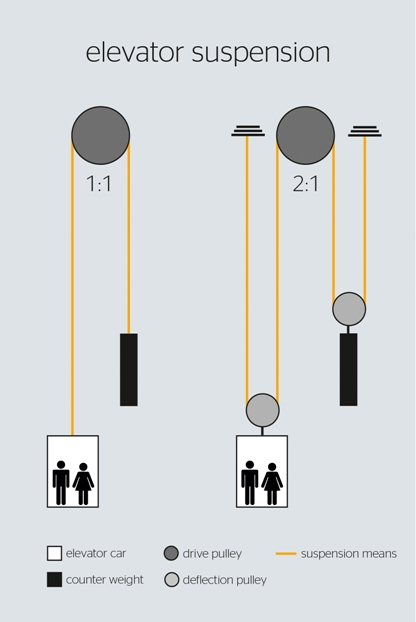 suspension system of elevator