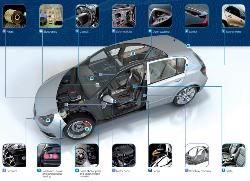 Bonding Plastic Car Parts
