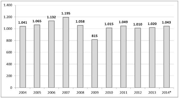 Fig. 1: GRP production by volume in Europe since 2004 (in '000 tonnes) (2014* = estimate)
