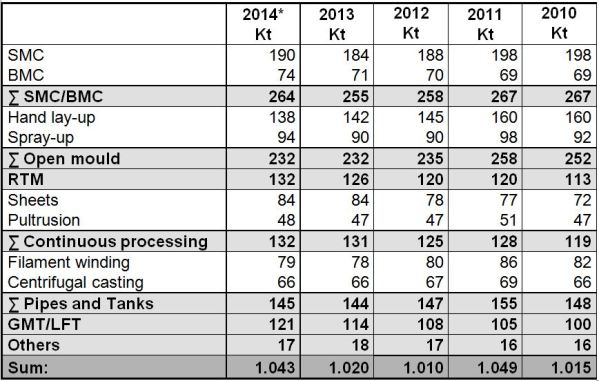 GRP production volumes in Europe according to processes/components