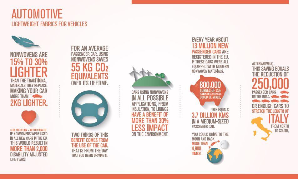 infographic: nonwovens in automotive