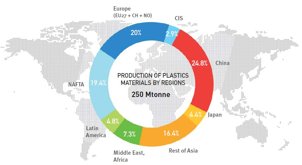 2013 World production of plastics materials (thermoplastics and polyurethanes) Does not include other plastics (thermosets, adhesives, coatings and sealants) nor PP-fibers. (Source: PlasticsEurope (PEMRG) / Consultic)