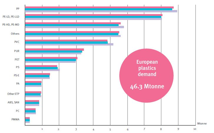 European plastics demand* by polymer type (Source: PlasticsEurope (PEMRG) / Consultic / ECEBD * EU-27+NO/CH)