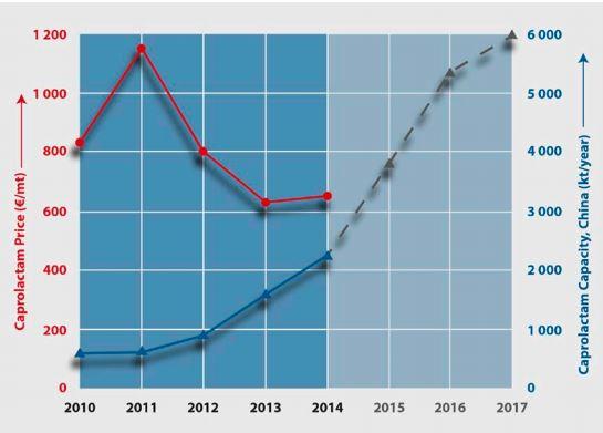 graph about Polyamide