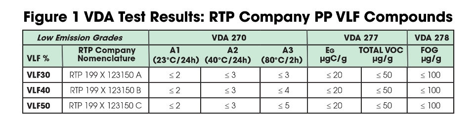 table: VDA-Test-Results