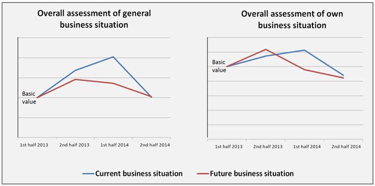 "illustration: Composites Index ""Business Situation"""