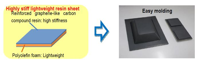 Left: Configuration of high stiff lightweight resin sheet Right: molded samples