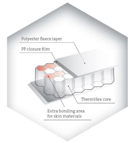 ThermHex honeycomb core material structure