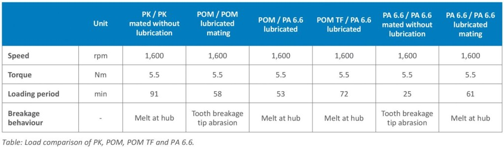 Akro Plastic  Load comparison of PK, POM, POM TF and PA 6.6