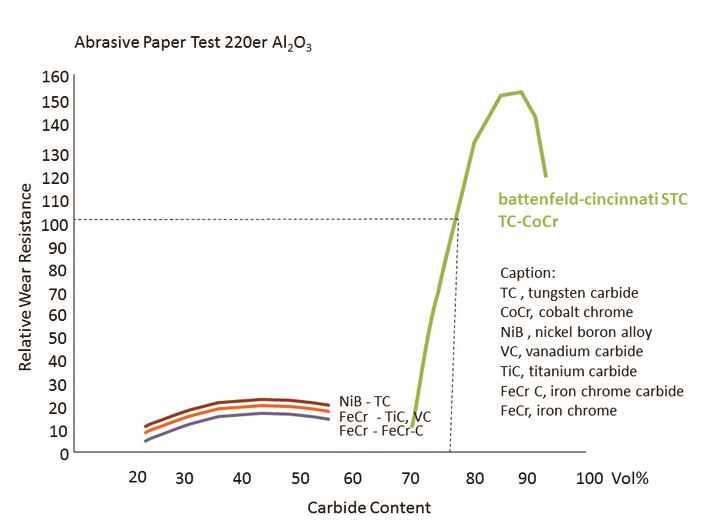 An abrasive paper test shows the maximized wear resistance of battenfeld-cincinnati's STC coating compared to conventional TC-Ni based coating types.