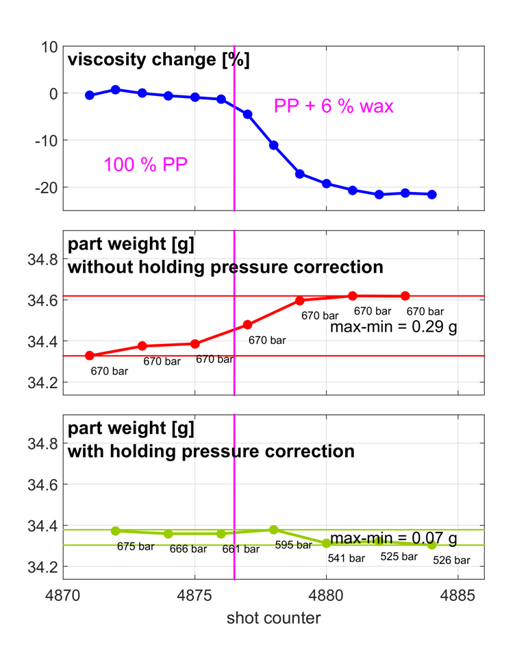 IQ weight control ensures constant conditions even during the holding pressure phase. Thus even greater weight consistency can be achieved when viscosity fluctuations arise in the melt.