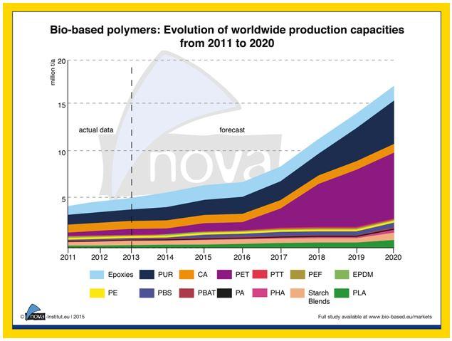 bio-based materials forecast