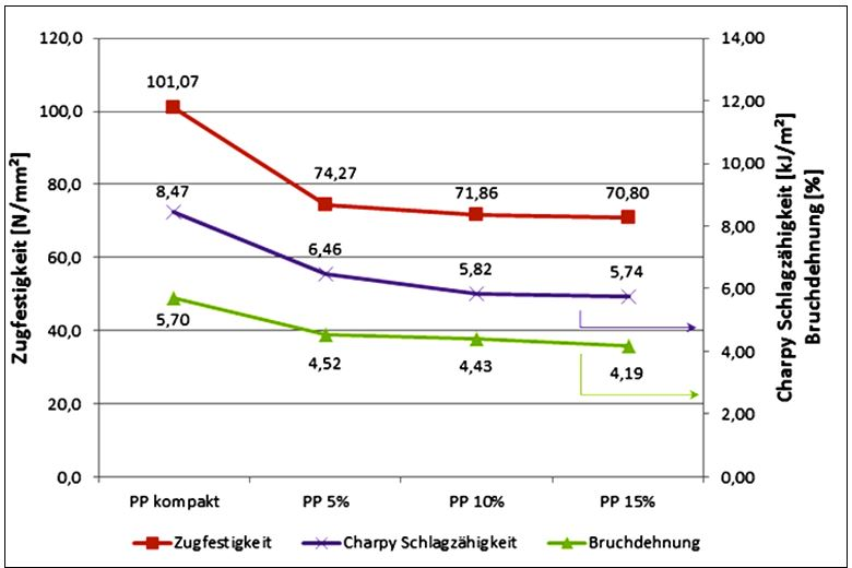 Fig.9: Change in tensile strength, impact resistance and fracture strain of PP-SGS 40 depending on percentage of foaming (0, 5, 10, 15 per cent)