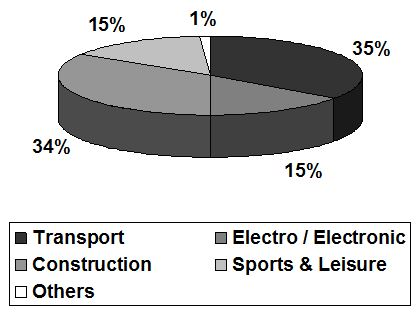 Breakdown of GRP production in Europe by application industries