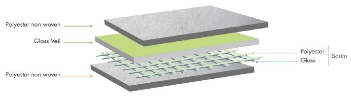 Layer structure of the RotaflamTM Neo roofing felt