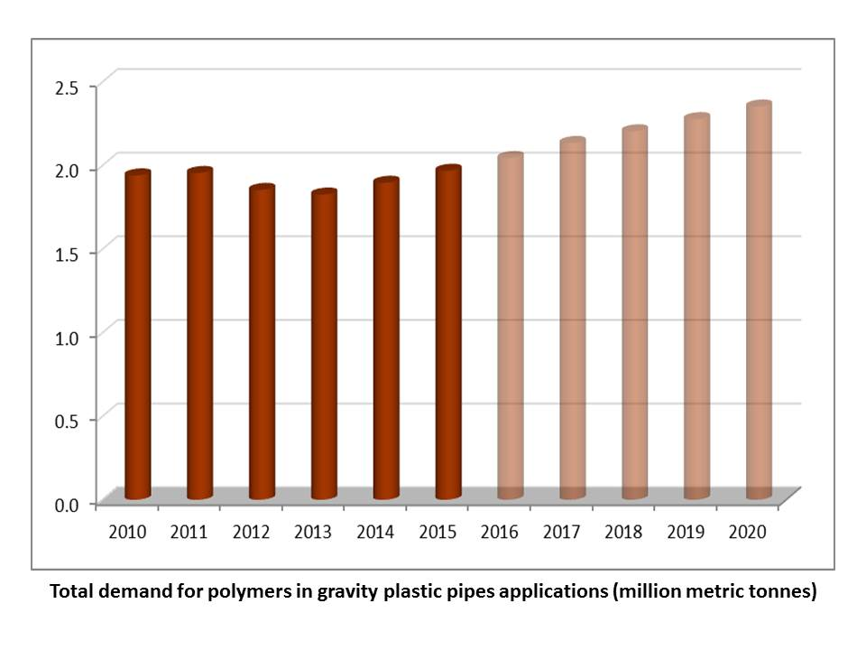 Total demand for polymers in gravity plastic pipes applications (million metric tonnes)