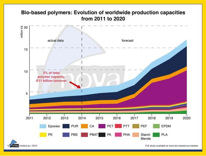 bio-based polymers worldwide production capacities
