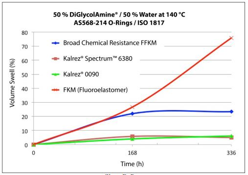 DuPont FFKM performance chart