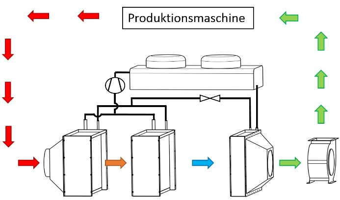 Functional Principle of DMS (Dry Mould System)