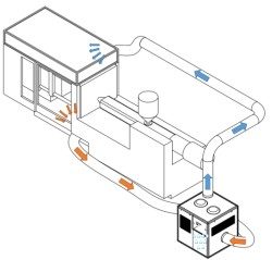 Condensation-free production conditions with the DMS unit