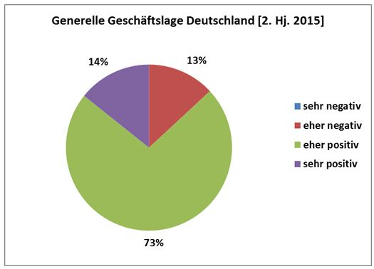 Composite Survey: General business situation in Germany