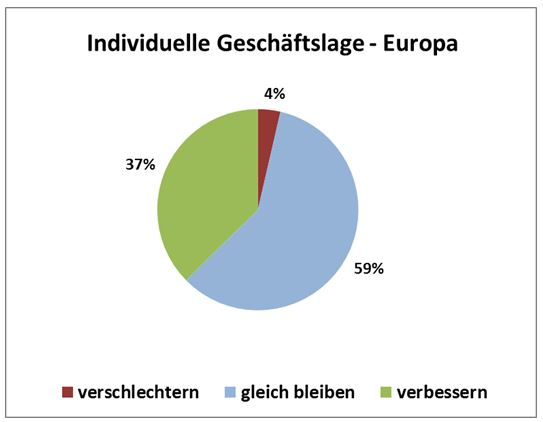 Composite Survey: Fig. 2: Future general business situation (Europe)