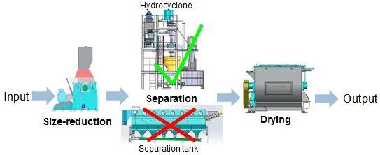 Herbold_process_diagram